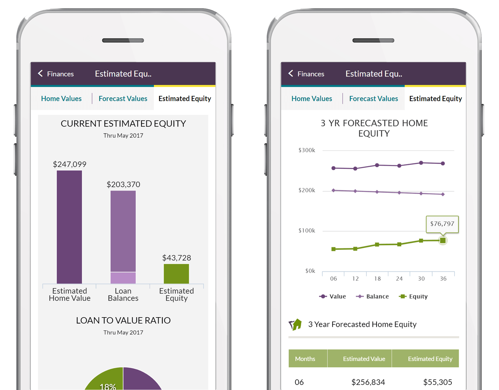 Home Finances dashboard