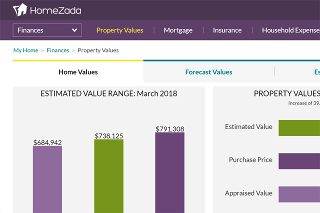 Homezada Pro for mortgage overview