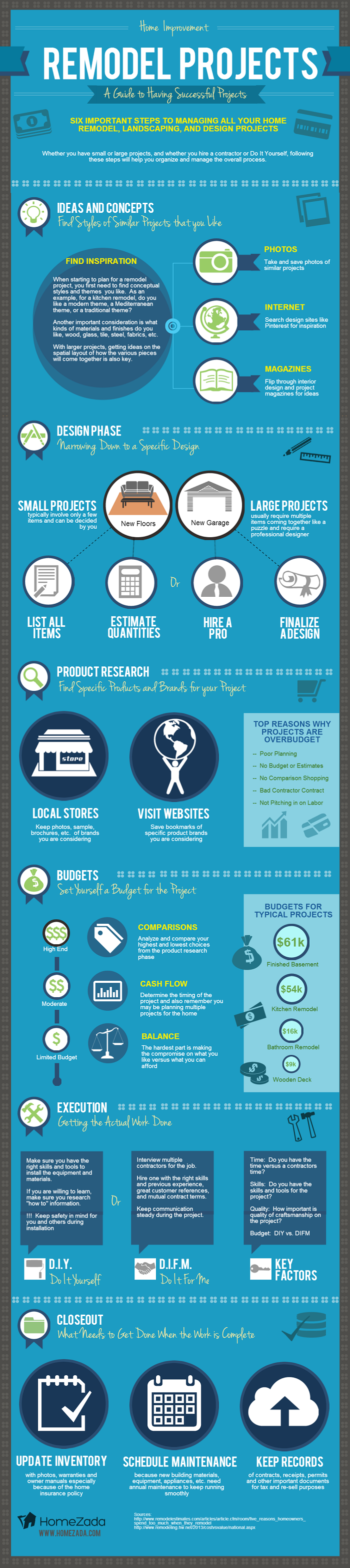A Guide to Having Successful Projects infographic