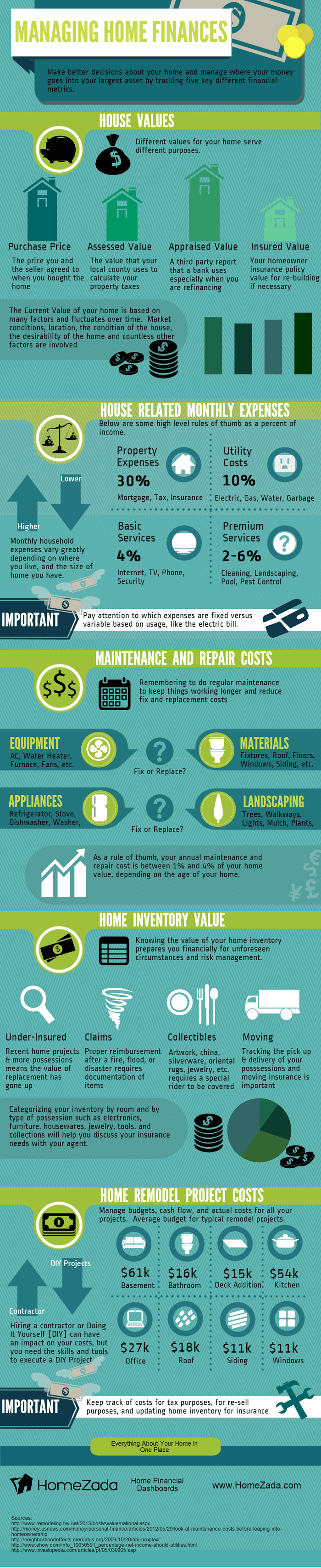 Managing Home Finances infographic