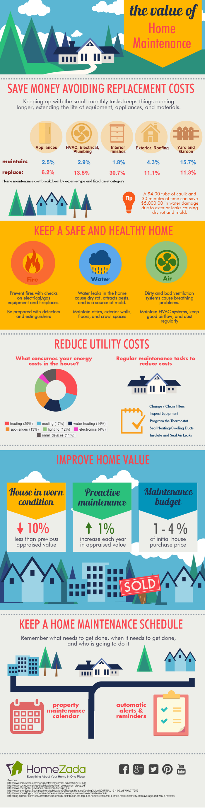 The Value of Home Maintenance infographic